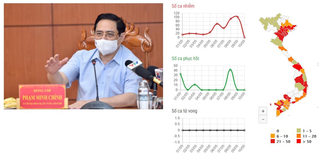 Thông tin dịch bệnh COVID-19 - SARS-CoV-2 ở Việt Nam